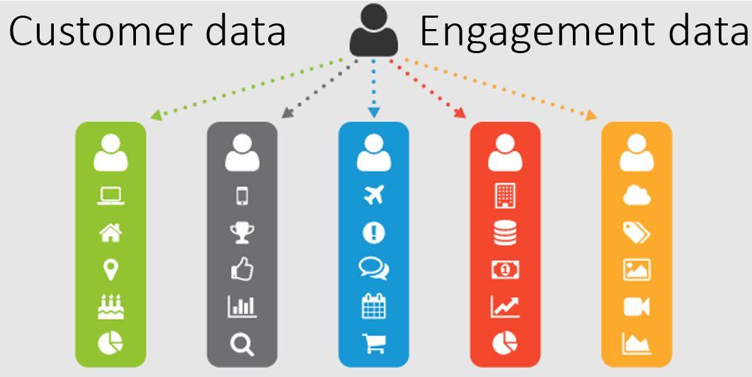 Müşteri Verilerinden Katılım Verilerine